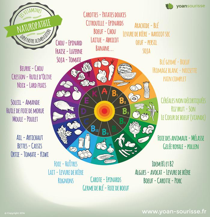 couleurs de légumes vitamines
