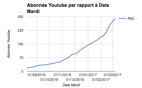 stock abonnés youtube